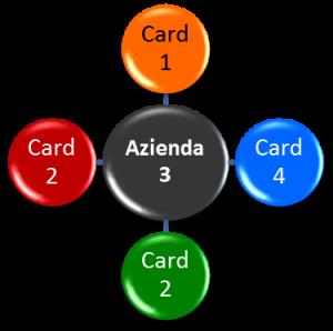 CardWay - Circuito - Esempio Acquisti da Azienda 3