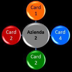 CardWay - Circuito - Esempio Acquisti da Azienda 2