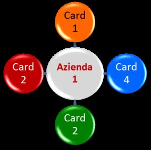 CardWay - Circuito - Esempio Acquisti da Azienda 1