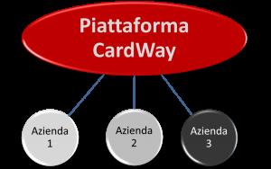 CardWay - La piattaforma per trasformare il valore accumulato in Buoni Acquisto